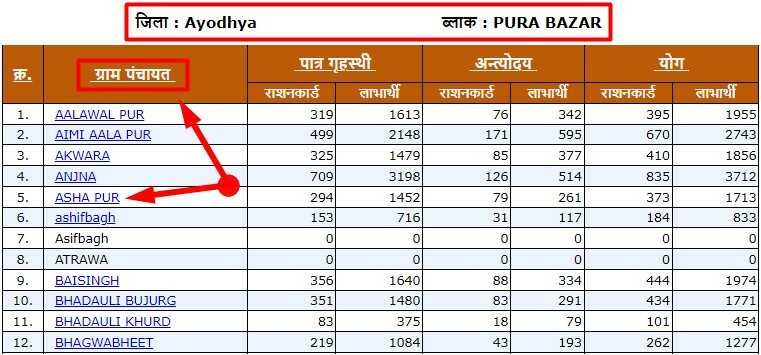 Check or See UP Ration Card List Village Wise