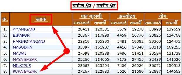 Download Uttar Pradesh Rashan Card Holder New List