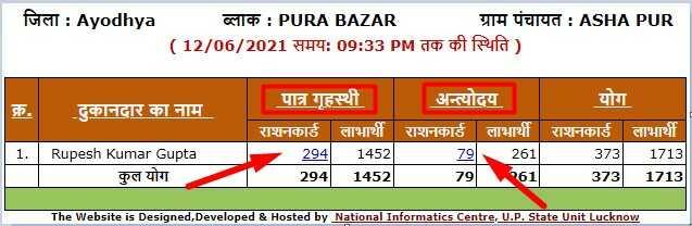 Uttar Pradesh New Ration Card List Check BPL & APL Category Wise