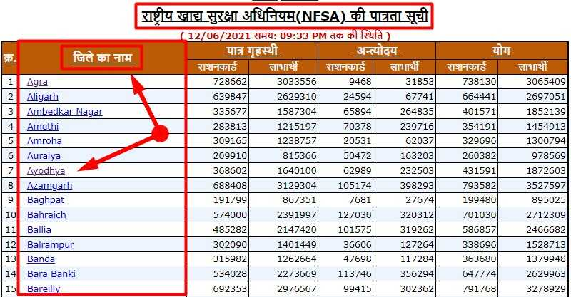 Uttar Pradesh Ration Card List District Wise on nfsa.up.gov.in Portal