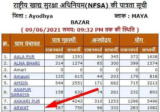 Uttar Pradesh Ration Card Status Check Online Panchayat wise