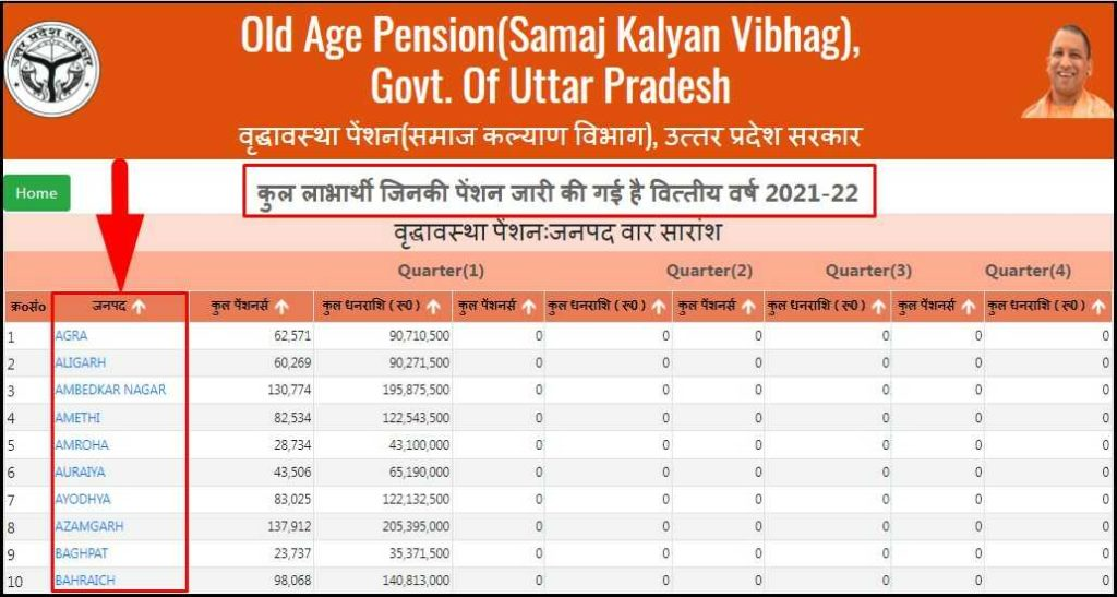 Select Your District or Janpad for Uttar Pradesh Old Age Pension Yojana List Check Online