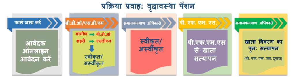Uttar Pradesh Vridha Pension Yojana Form Process Hindi