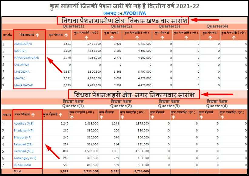 SSPY UP Vidhwa Pension Scheme List